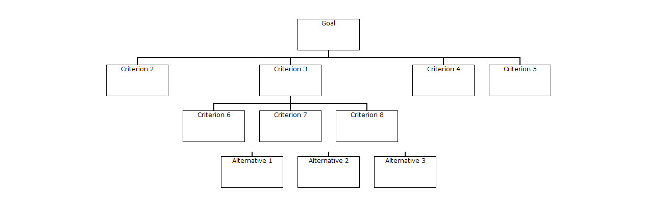 download hierarchy chart - fuzzy ahp software